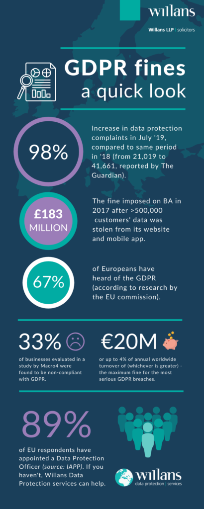 GDPR fines and penalties infographic
