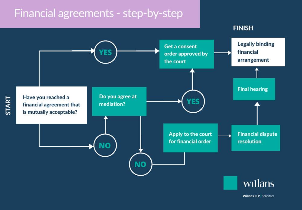 Infographic flowchart on divorce and finances